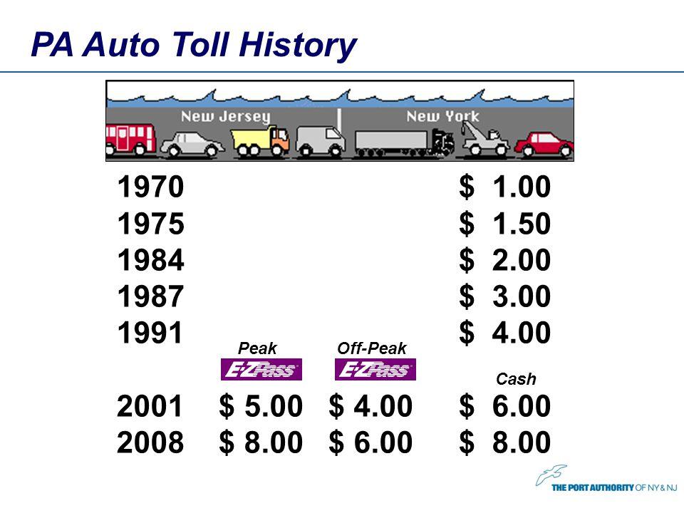 PA Auto Toll History 1970 $ 1.00 1975$ 1.50 1984$ 2.00 1987$ 3.00 1991$ 4.00 2001 $ 5.00 $ 4.00$ 6.00 2008 $ 8.00 $ 6.00$ 8.00 PeakOff-Peak Cash