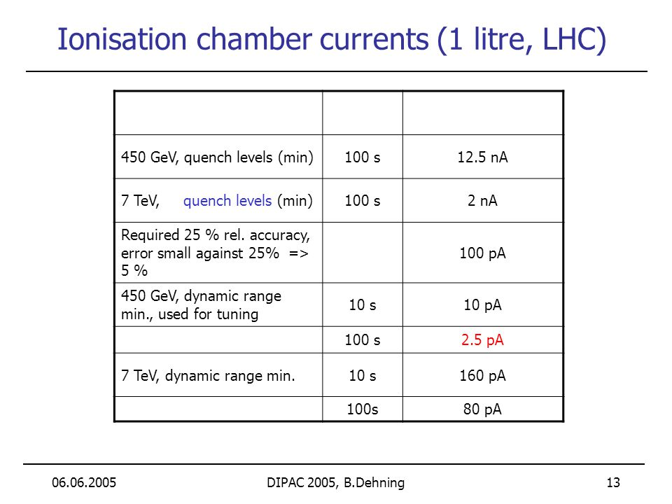 06.06.2005DIPAC 2005, B.Dehning 13 Ionisation chamber currents (1 litre, LHC) 450 GeV, quench levels (min)100 s12.5 nA 7 TeV, quench levels (min)100 s