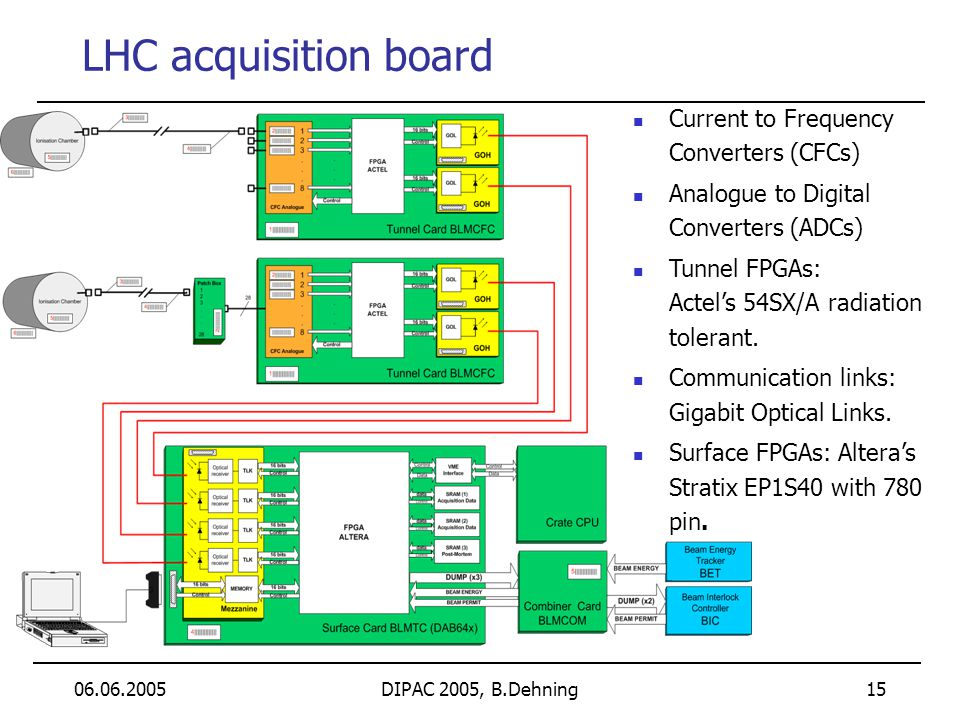 06.06.2005DIPAC 2005, B.Dehning 15 LHC acquisition board Current to Frequency Converters (CFCs) Analogue to Digital Converters (ADCs) Tunnel FPGAs: Ac