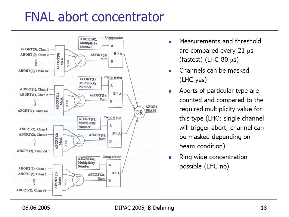 06.06.2005DIPAC 2005, B.Dehning 18 FNAL abort concentrator Measurements and threshold are compared every 21 s (fastest) (LHC 80 s) Channels can be mas