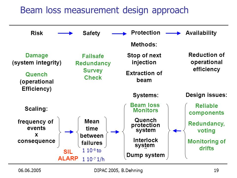 06.06.2005DIPAC 2005, B.Dehning 19 Beam loss measurement design approach Damage (system integrity) Quench (operational Efficiency) Scaling: frequency
