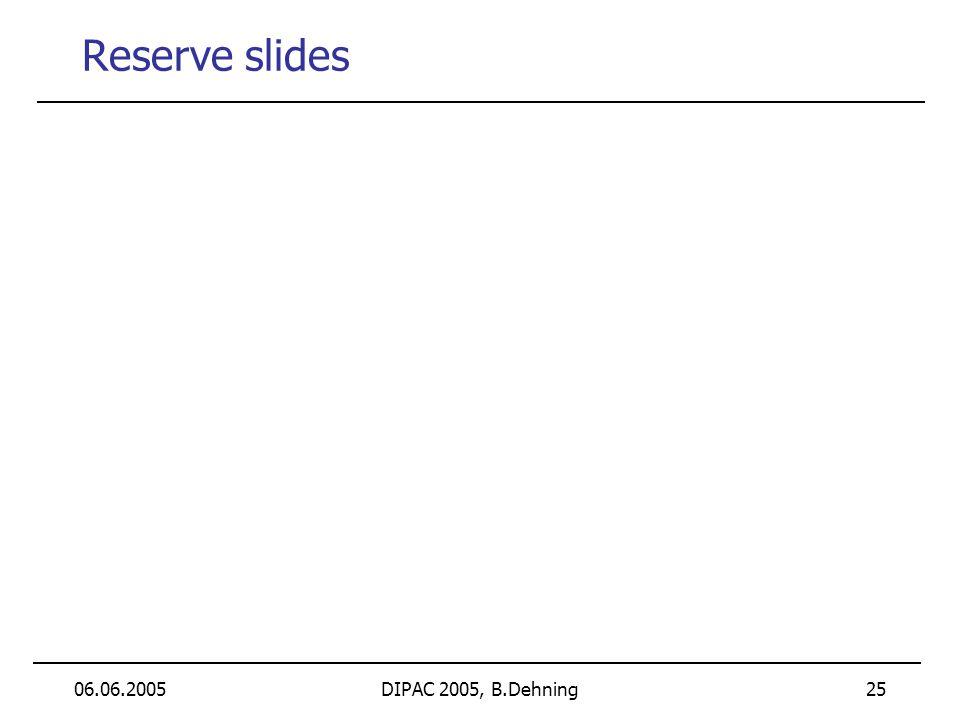 06.06.2005DIPAC 2005, B.Dehning 25 Reserve slides