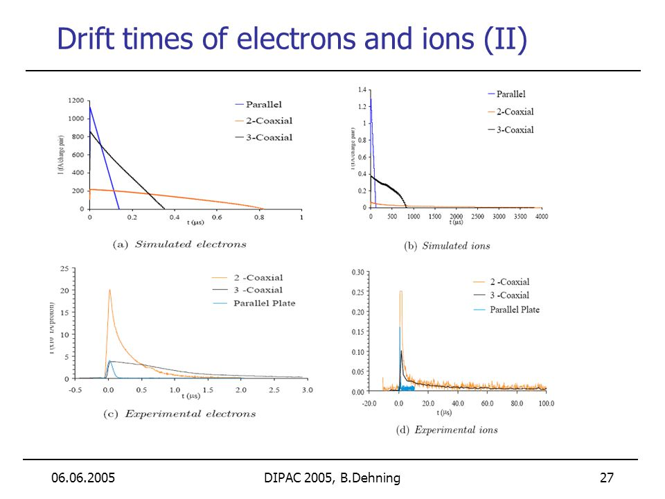 06.06.2005DIPAC 2005, B.Dehning 27 Drift times of electrons and ions (II)