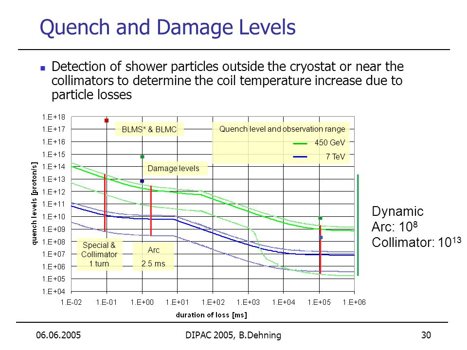 06.06.2005DIPAC 2005, B.Dehning 30 Quench and Damage Levels Detection of shower particles outside the cryostat or near the collimators to determine th