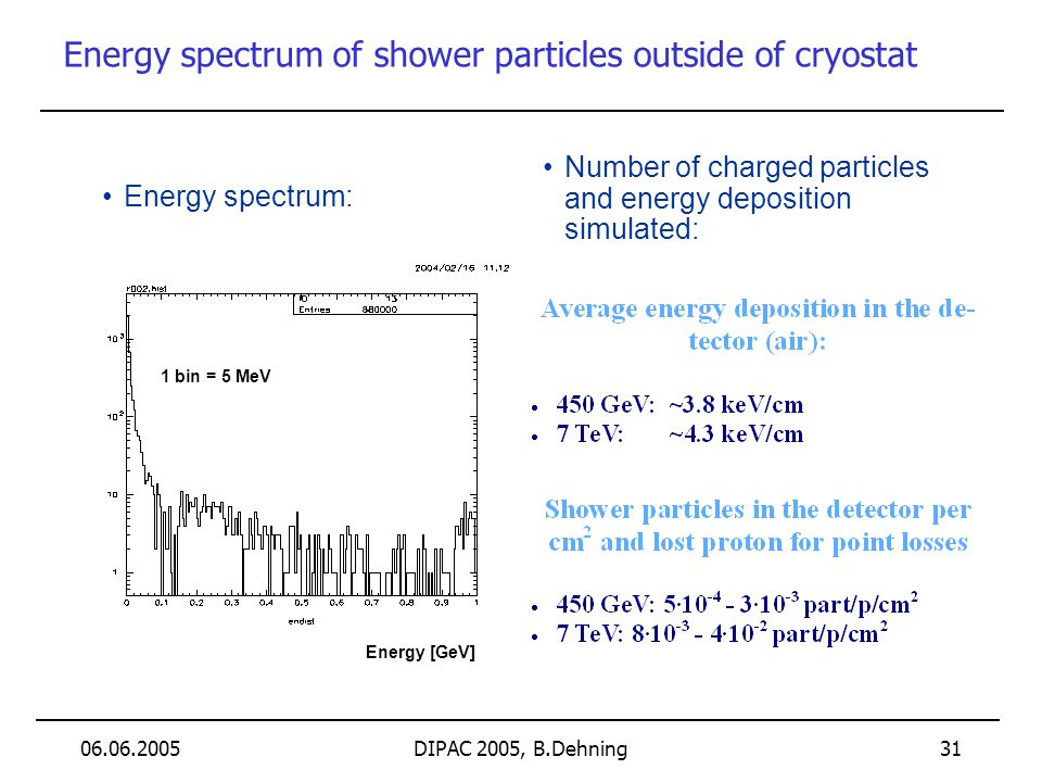 06.06.2005DIPAC 2005, B.Dehning 31 Energy spectrum of shower particles outside of cryostat Energy [GeV] 1 bin = 5 MeV Energy spectrum: Number of charg