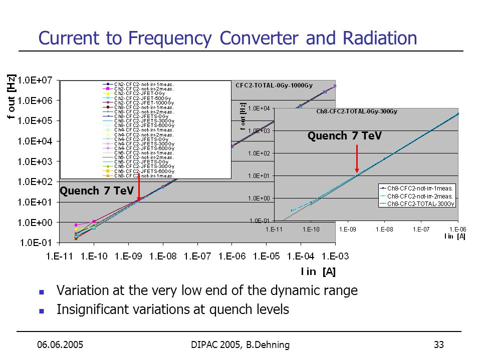06.06.2005DIPAC 2005, B.Dehning 33 Current to Frequency Converter and Radiation Variation at the very low end of the dynamic range Insignificant varia