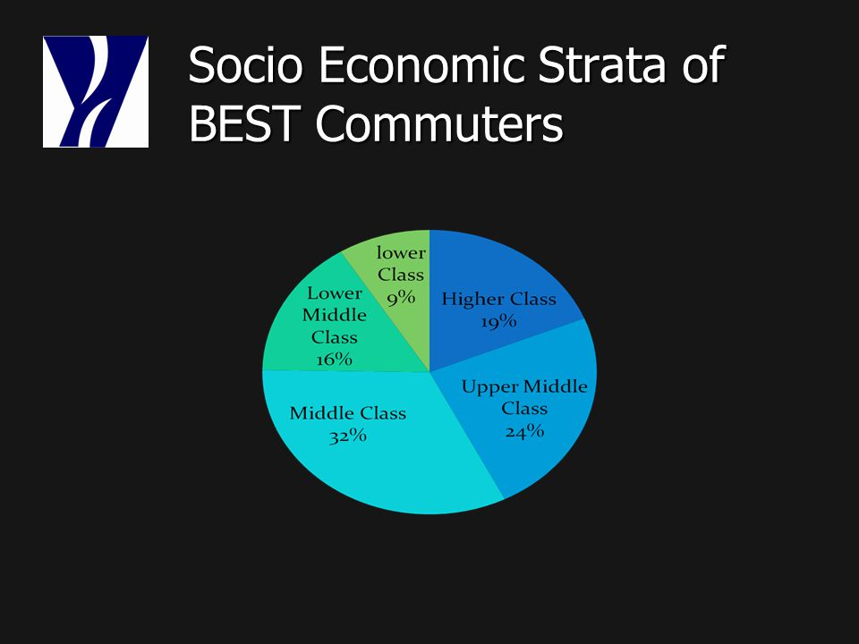Socio Economic Strata of BEST Commuters