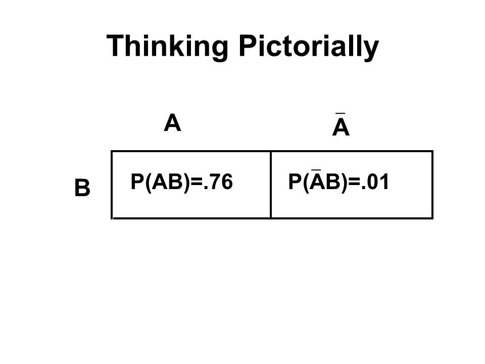 Thinking Pictorially P(AB)=.01 P(AB)=.19 P(AB)=.04 P(AB)=.76 A A B B