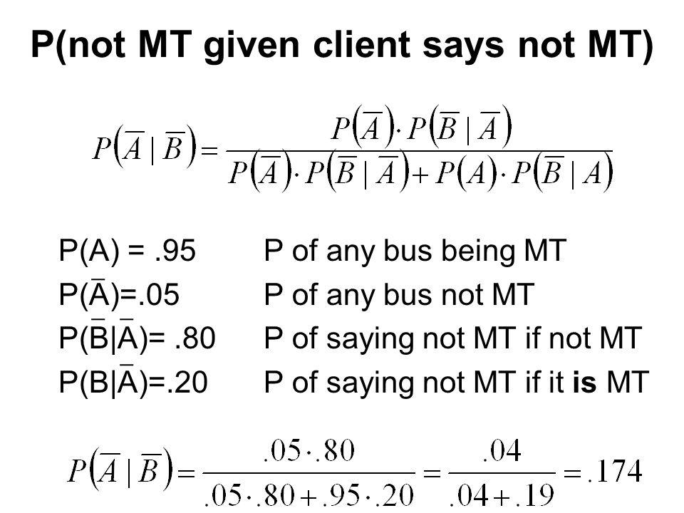 P(not MT given client says not MT) P(A) =.95P of any bus being MT P(A)=.05P of any bus not MT P(B|A)=.80P of saying not MT if not MT P(B|A)=.20P of saying not MT if it is MT