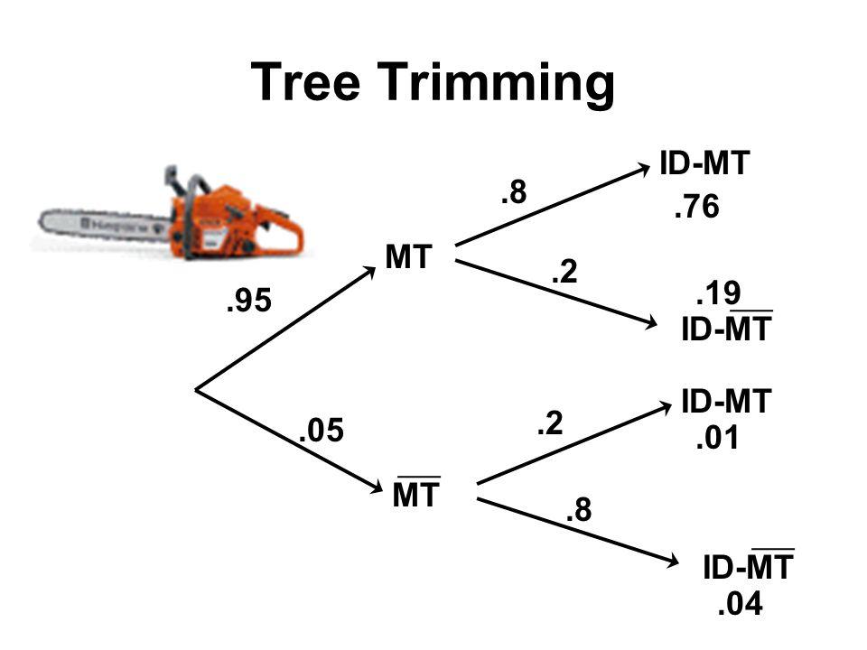 Tree Trimming MT ID-MT MT.95.05.8.76.01.2 ID-MT.8.04 ID-MT.19.2