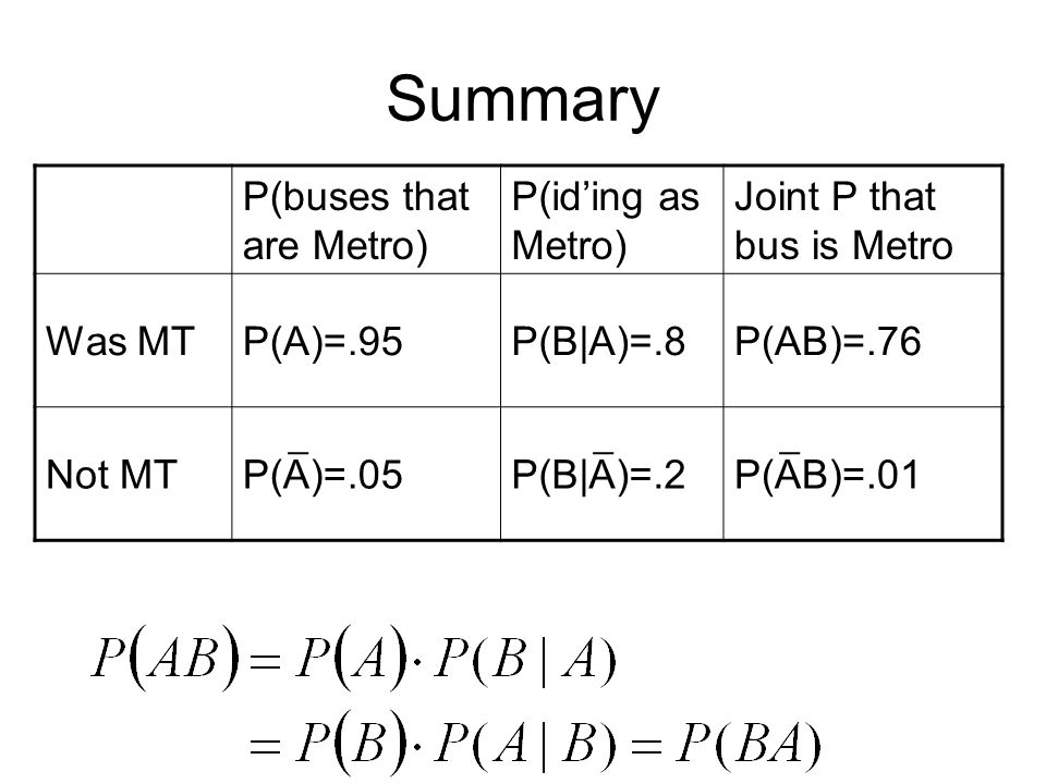 Summary P(buses that are Metro) P(iding as Metro) Joint P that bus is Metro Was MTP(A)=.95P(B|A)=.8P(AB)=.76 Not MTP(A)=.05P(B|A)=.2P(AB)=.01