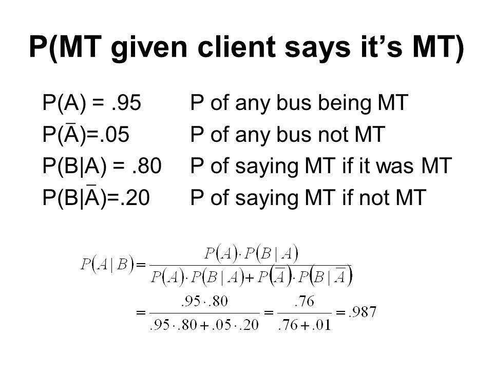 P(MT given client says its MT) P(A) =.95P of any bus being MT P(A)=.05P of any bus not MT P(B|A) =.80P of saying MT if it was MT P(B|A)=.20P of saying MT if not MT