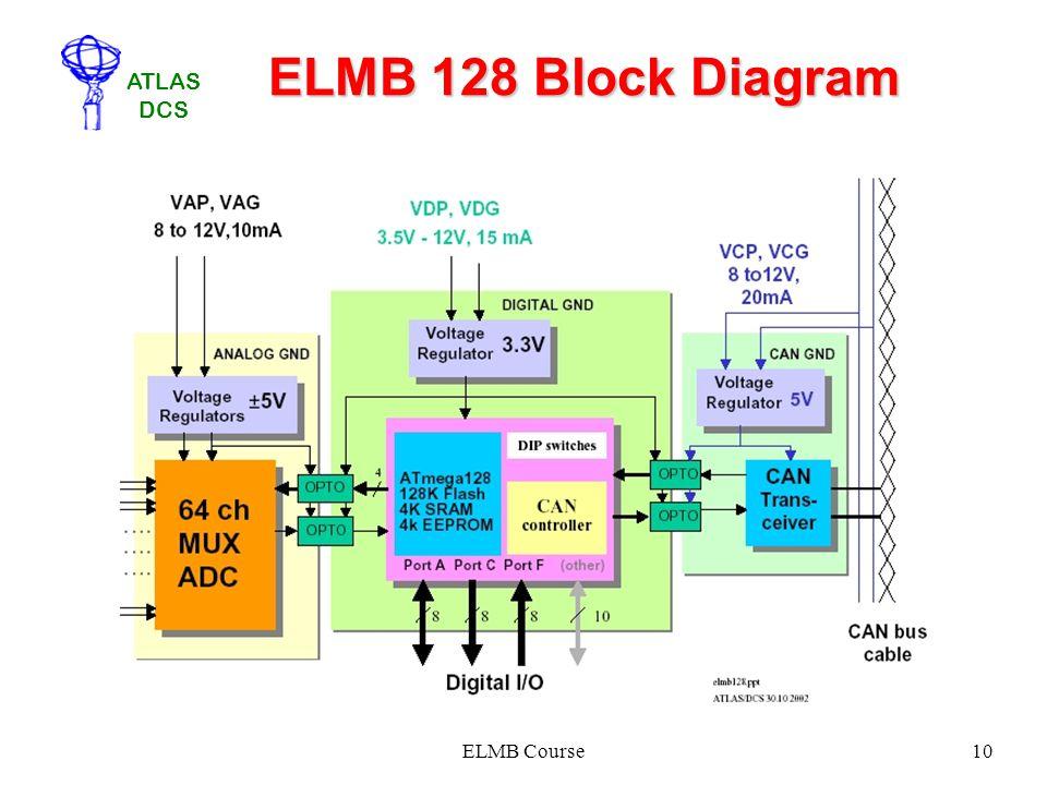 ATLAS DCS ELMB Course10 ELMB 128 Block Diagram