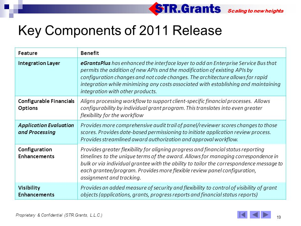 Proprietary & Confidential (STR.Grants, L.L.C.) 19 Scaling to new heights Key Components of 2011 Release FeatureBenefit Integration LayereGrantsPlus has enhanced the interface layer to add an Enterprise Service Bus that permits the addition of new APIs and the modification of existing APIs by configuration changes and not code changes.