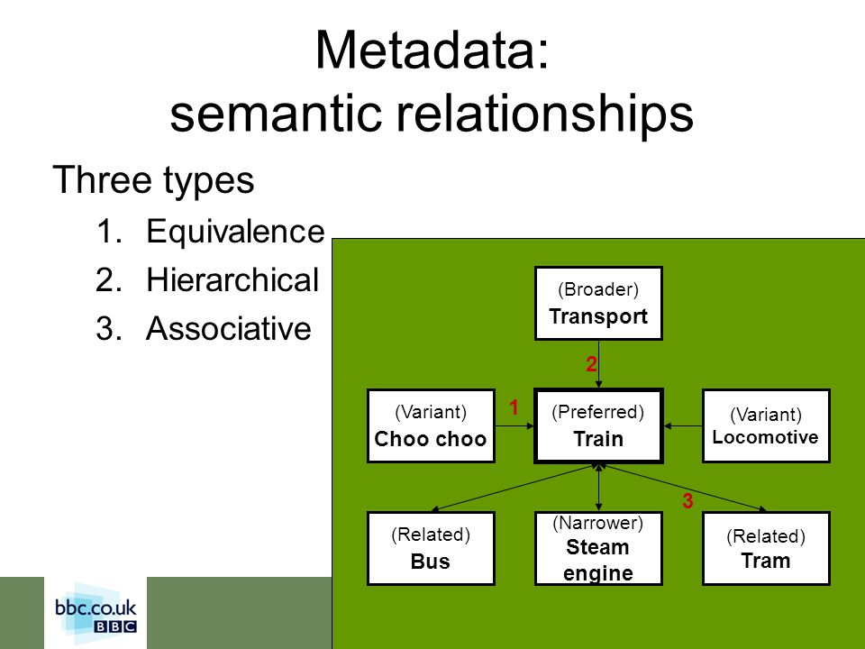 Tuesday, 8 th June 2004 Metadata: semantic relationships Three types 1.Equivalence 2.Hierarchical 3.Associative (Preferred) Train (Related) Bus (Narro