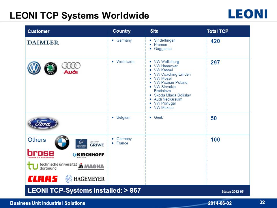 Business Unit Industrial Solutions 32 2014-06-02 LEONI TCP Systems Worldwide CountrySite Germany Sindelfingen Bremen Gaggenau Sindelfingen Bremen Gagg
