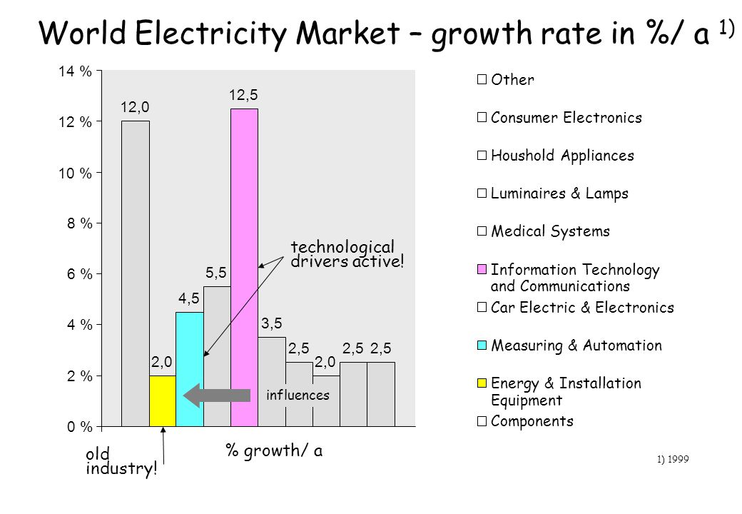 12,0 2,0 4,5 5,5 12,5 3,5 2,5 2,0 2,5 0 % 2 % 4 % 6 % 8 % 10 % 12 % 14 % % growth/ a World Electricity Market – growth rate in %/ a 1) 1) 1999 Other C
