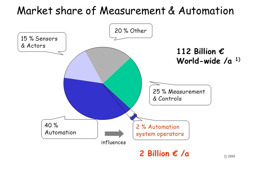 Market share of Measurement & Automation 40 % Automation 25 % Measurement & Controls 20 % Other 15 % Sensors & Actors 112 Billion World-wide /a 1) 1)