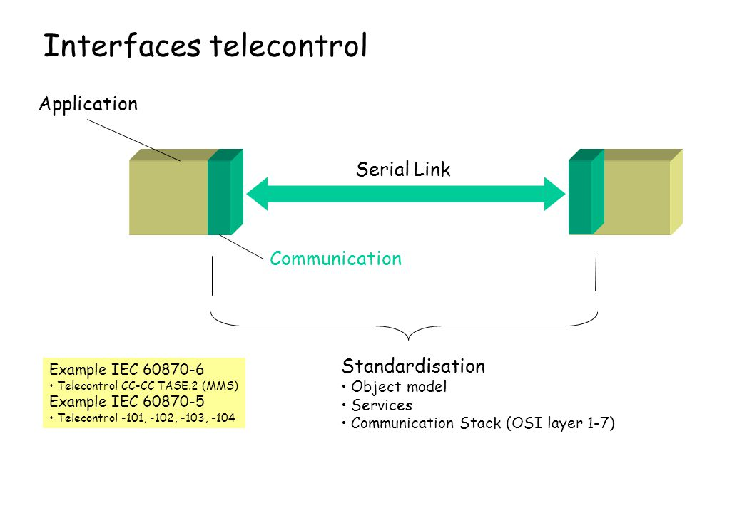 Interfaces telecontrol Serial Link Application Communication Standardisation Object model Services Communication Stack (OSI layer 1-7) Example IEC 608