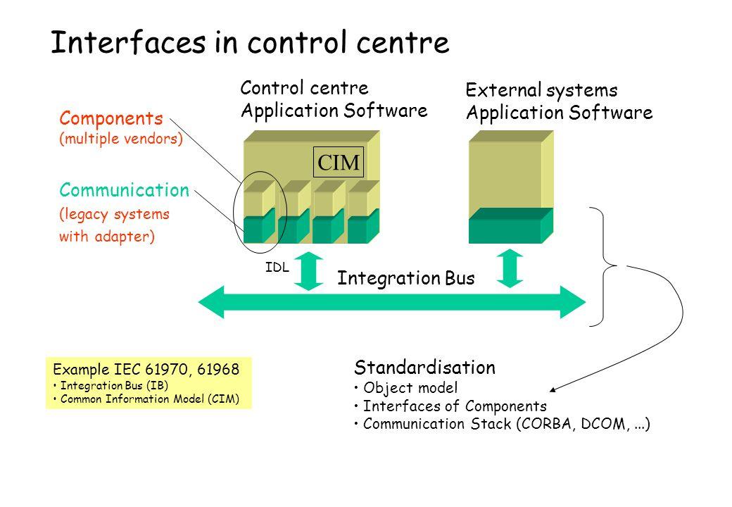 Integration Bus Standardisation Object model Interfaces of Components Communication Stack (CORBA, DCOM,...) Example IEC 61970, 61968 Integration Bus (