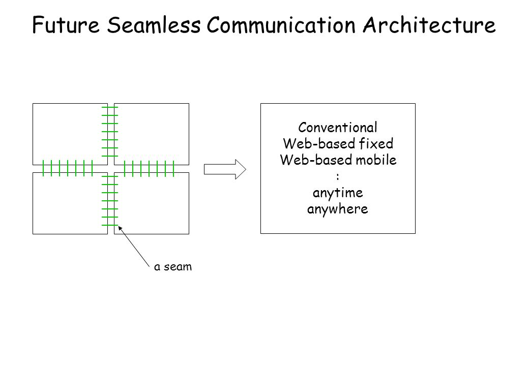 Future Seamless Communication Architecture Conventional Web-based fixed Web-based mobile : anytime anywhere a seam
