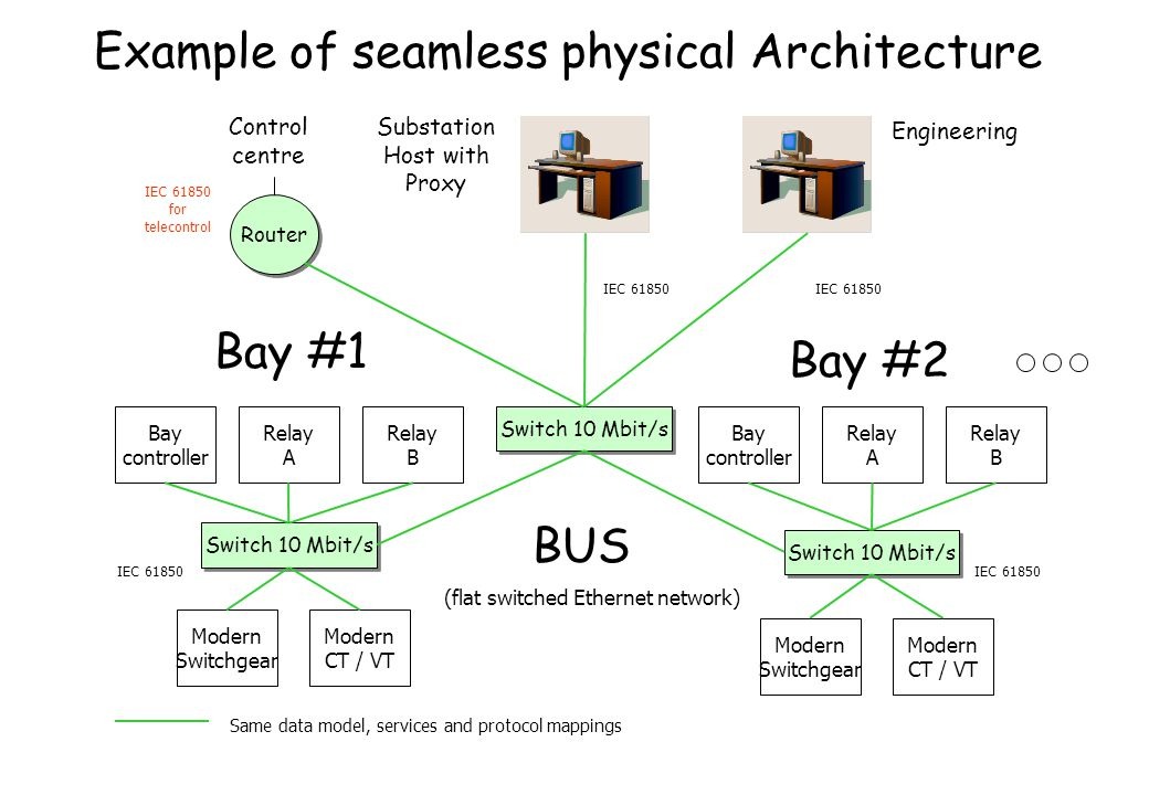 Example of seamless physical Architecture Switch 10 Mbit/s Bay controller Relay A Relay B Bay controller Relay A Relay B Switch 10 Mbit/s Modern Switc