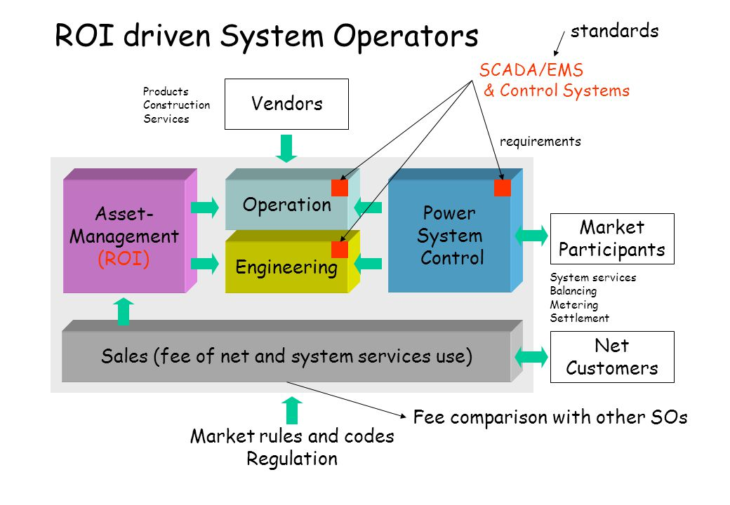 ROI driven System Operators Asset- Management (ROI) Engineering Operation Power System Control Sales (fee of net and system services use) Market Parti