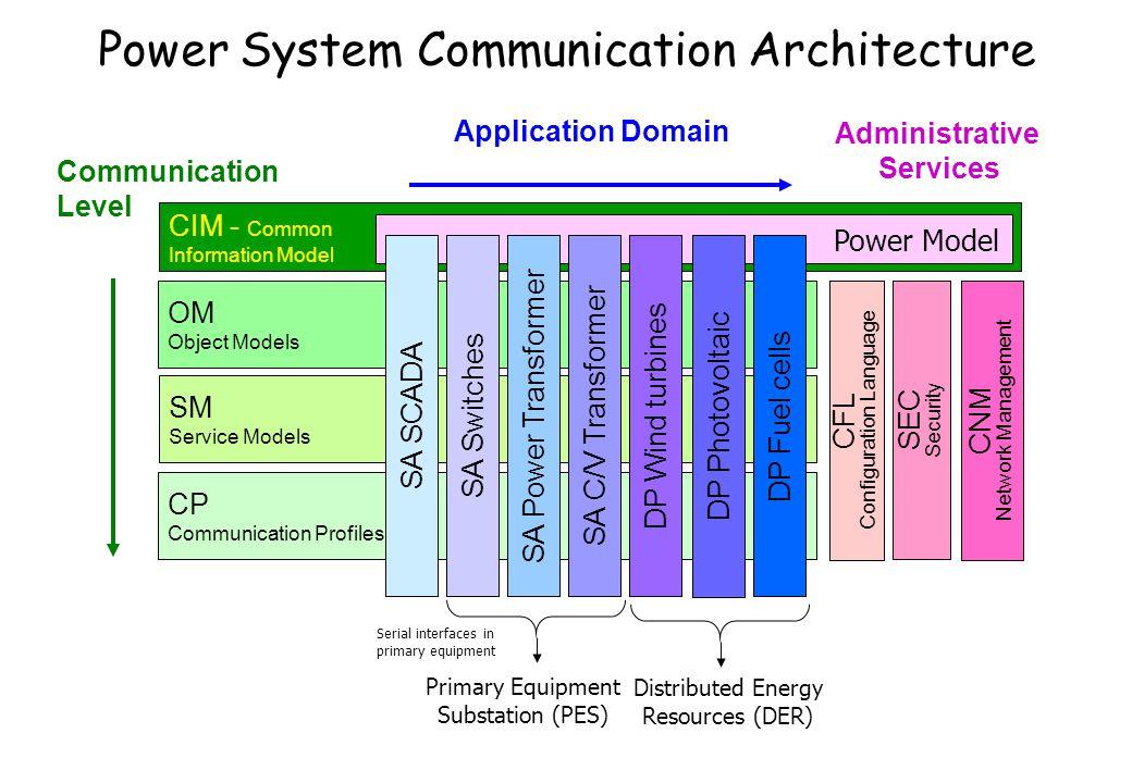 Power System Communication Architecture CIM - Common Information Model Administrative Services OM Object Models SM Service Models CP Communication Pro