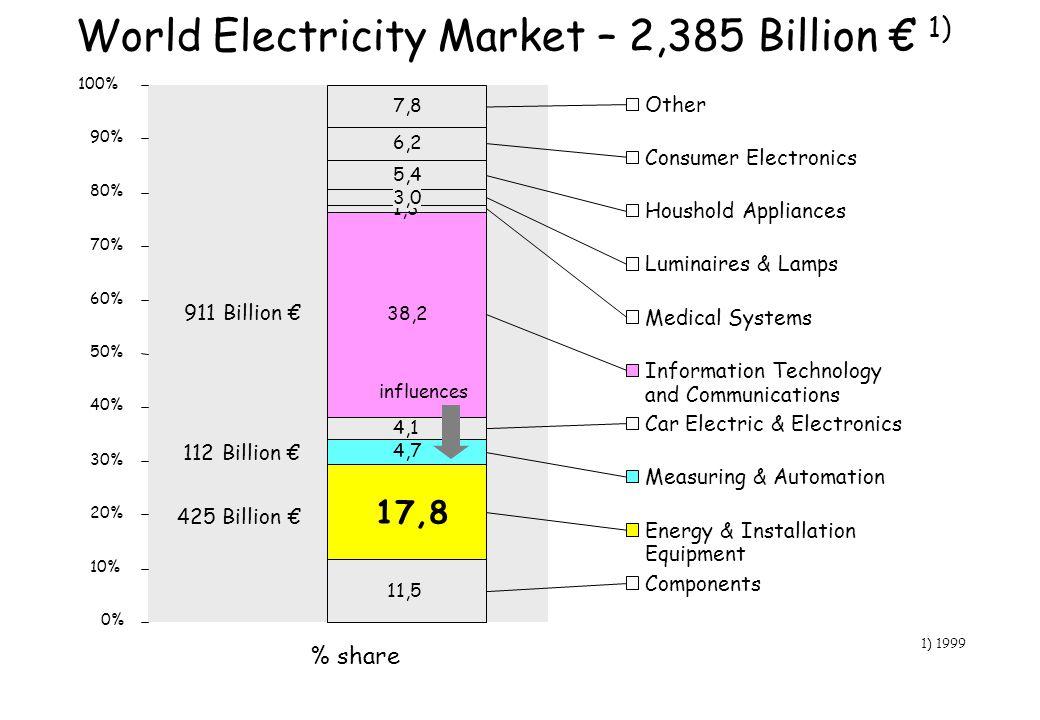 World Electricity Market – 2,385 Billion 1) 11,5 17,8 4,7 4,1 38,2 1,3 3,0 5,4 6,2 7,8 0% 10% 20% 30% 40% 50% 60% 70% 80% 90% 100% % share Other Consu