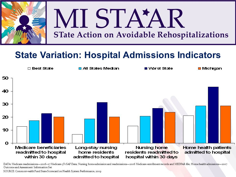 DATA: Medicare readmissions2006–07 Medicare 5% SAF Data; Nursing home admission and readmissions2006 Medicare enrollment records and MEDPAR file; Home health admissions2007 Outcome and Assessment Information Set SOURCE: Commonwealth Fund State Scorecard on Health System Performance, 2009 State Variation: Hospital Admissions Indicators