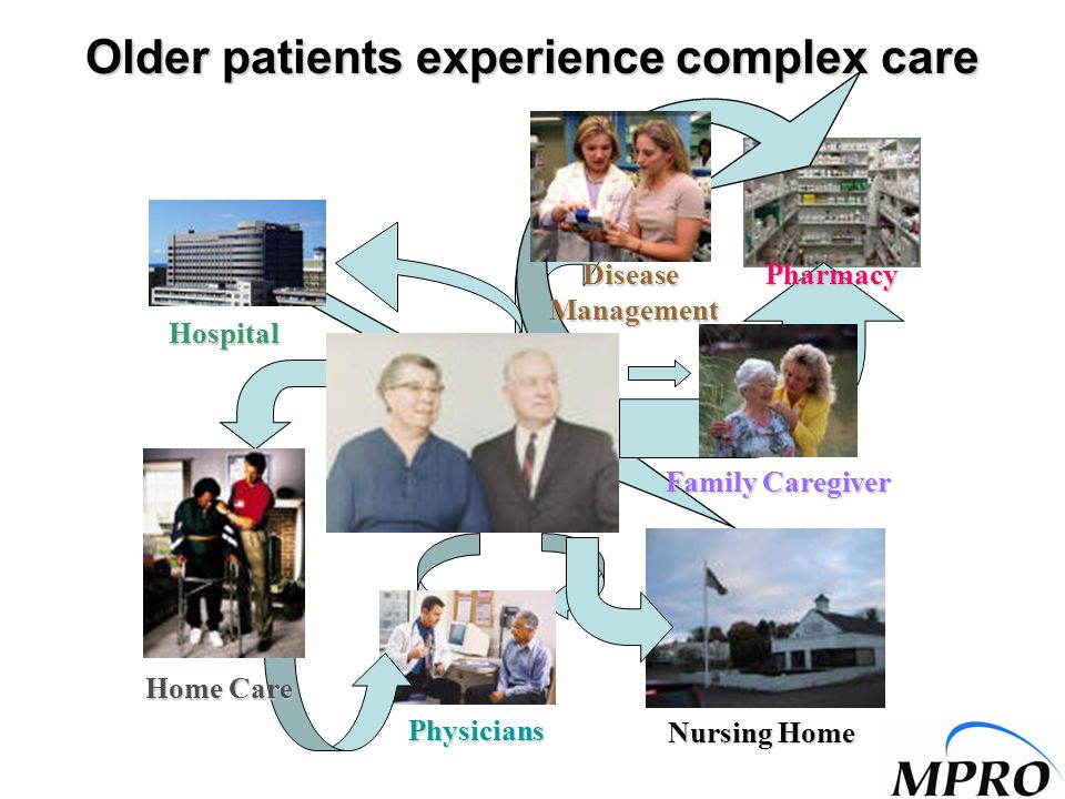 Older patients experience complex care Nursing Home Hospital DiseaseManagement Physicians Family Caregiver Home Care Pharmacy