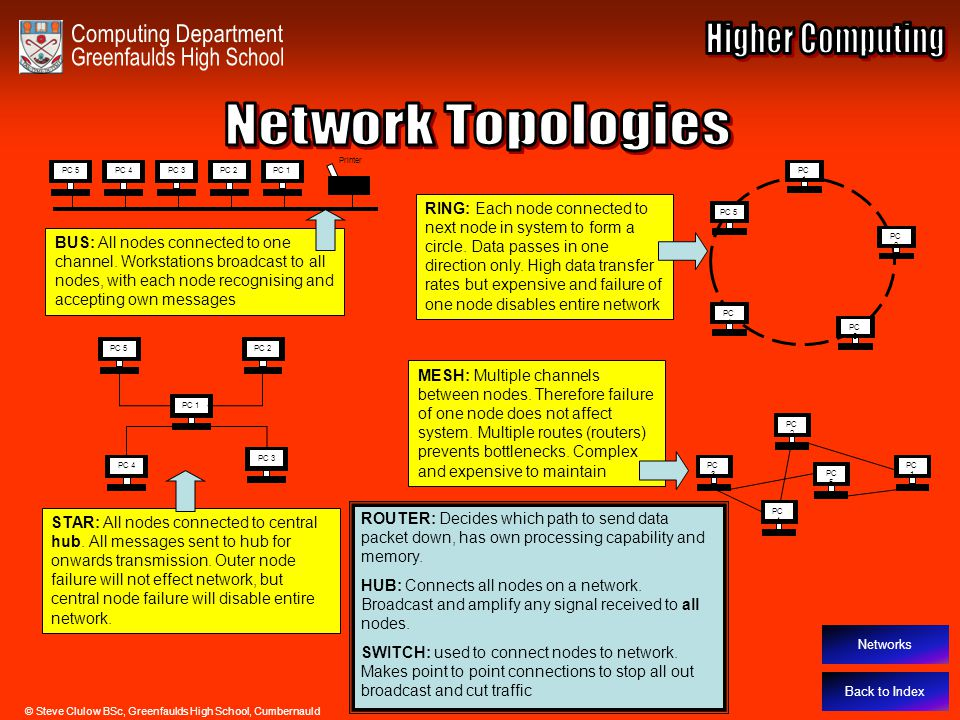 Network Topologies Back to Index Networks PC 1PC 3 PC 2PC 4PC 5 Printer PC 1 PC 2 PC 3 PC 4 PC 5 PC 1 PC 2 PC 3 PC 4 PC 5 BUS: All nodes connected to