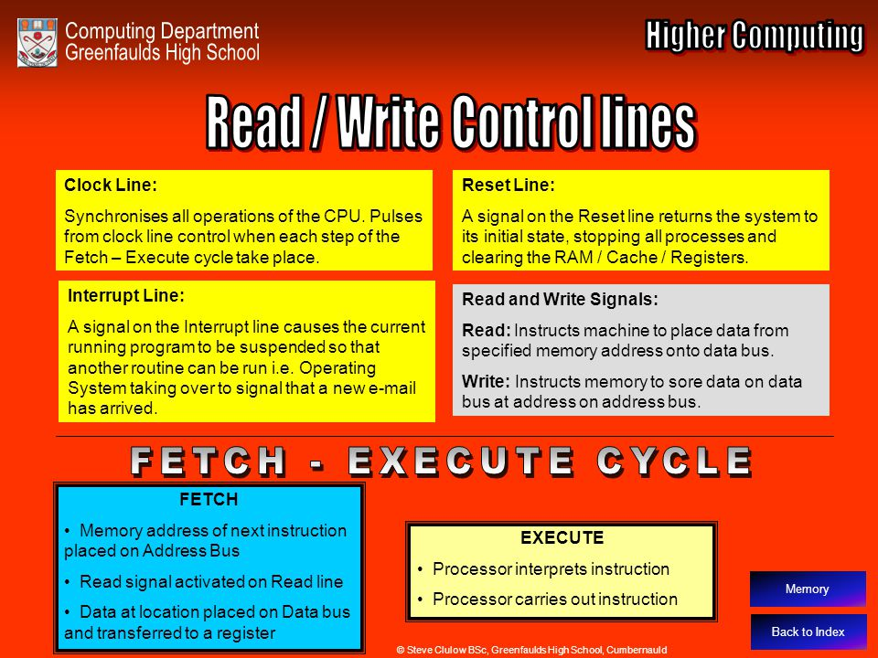 Read / Write Control Lines Back to Index Clock Line: Synchronises all operations of the CPU. Pulses from clock line control when each step of the Fetc