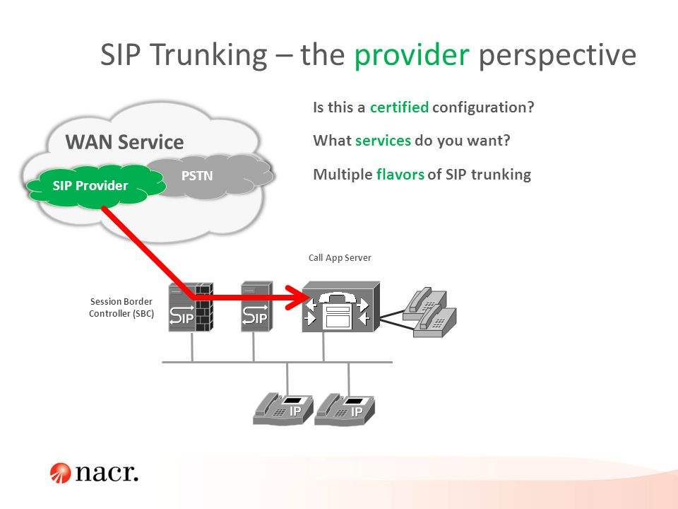 SIP Trunking – the provider perspective WAN Service Call App Server PSTN SIP Provider Session Border Controller (SBC) Is this a certified configuratio