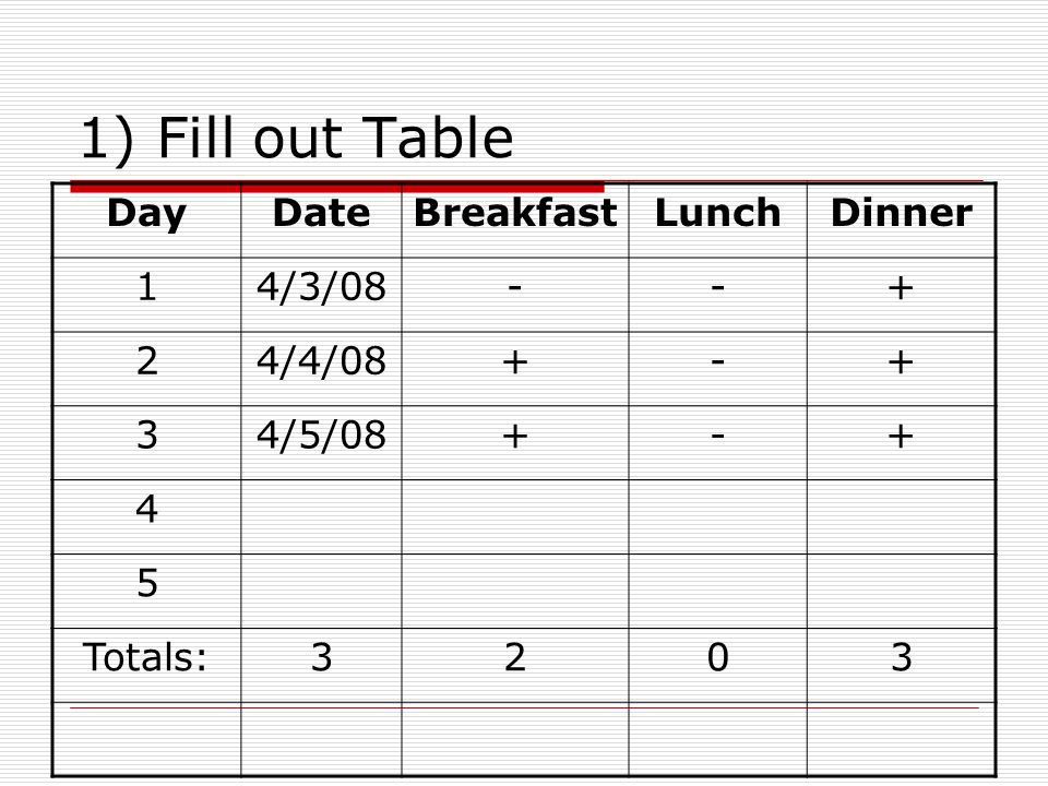 1) Fill out Table DayDateBreakfastLunchDinner 14/3/08--+ 24/4/08+-+ 34/5/08+-+ 4 5 Totals:3203