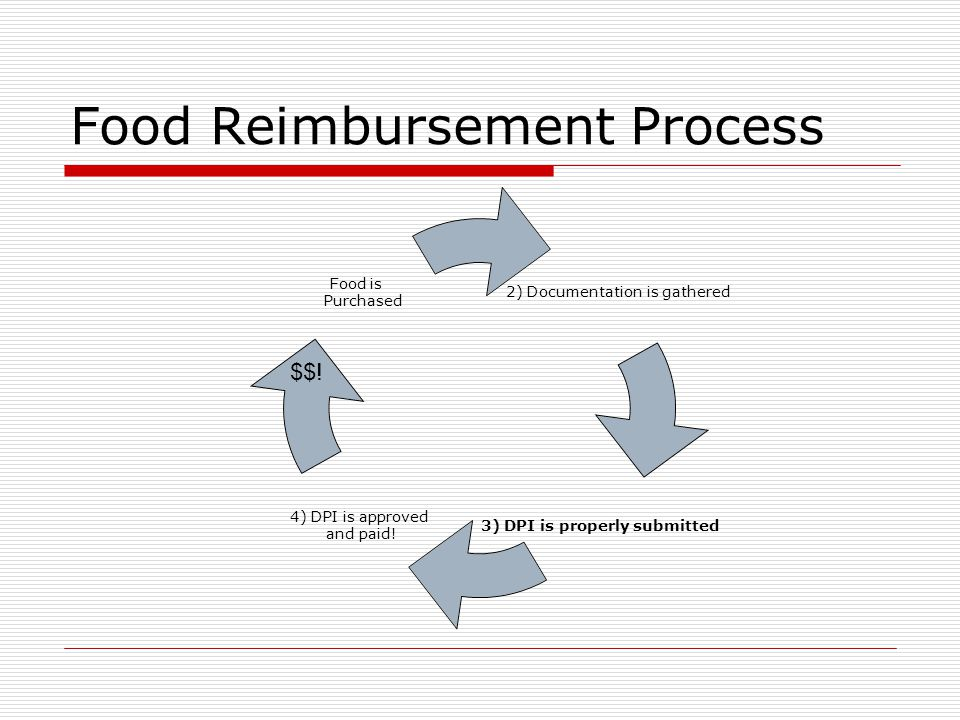 Food Reimbursement Process 2) Documentation is gathered 3) DPI is properly submitted 4) DPI is approved and paid.