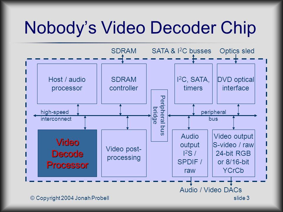 © Copyright 2004 Jonah Probellslide 3 Nobodys Video Decoder Chip SDRAM high-speed interconnect Video Decode Processor Peripheral bus bridge Host / audio processor SDRAM controller Video post- processing peripheral bus Video output S-video / raw 24-bit RGB or 8/16-bit YCrCb Audio output I 2 S / SPDIF / raw I 2 C, SATA, timers DVD optical interface SATA & I 2 C bussesOptics sled Audio / Video DACs
