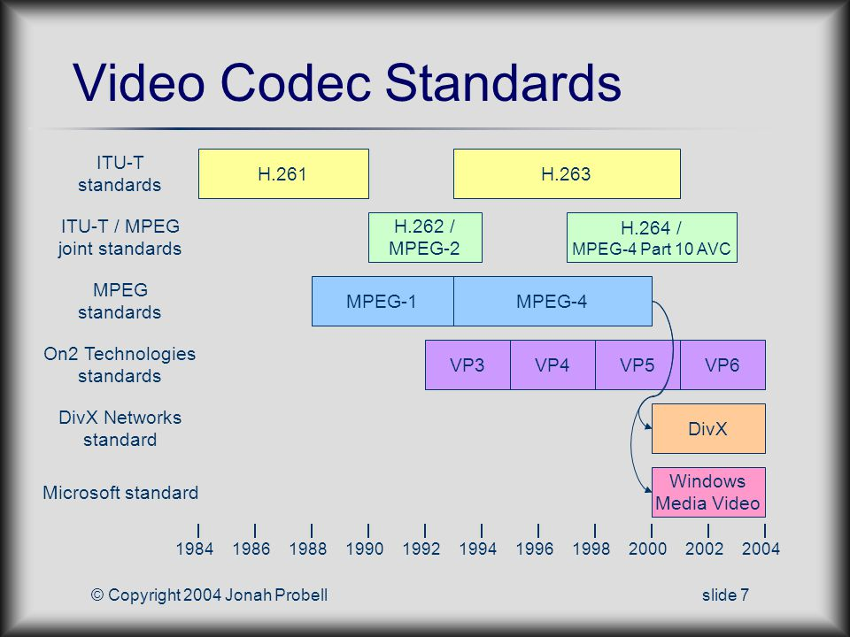 © Copyright 2004 Jonah Probellslide 7 Video Codec Standards ITU-T standards ITU-T / MPEG joint standards MPEG standards 19841986198819901992199419961998200020022004 H.261H.263 H.262 / MPEG-2 H.264 / MPEG-4 Part 10 AVC MPEG-1MPEG-4 VP3 On2 Technologies standards DivX Networks standard DivX VP4VP5VP6 Microsoft standard Windows Media Video