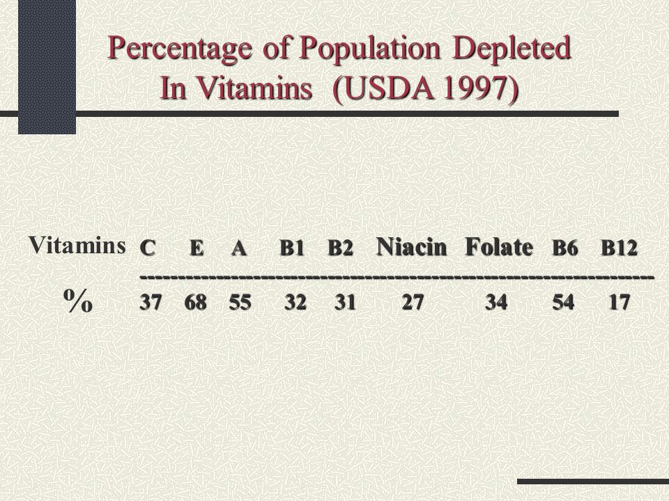 Percentage of Population Depleted In Vitamins (USDA 1997) C E A B1 B2 Niacin Folate B6 B12 --------------------------------------------------------------------- 37 68 55 32 31 27 34 54 17 Vitamins %