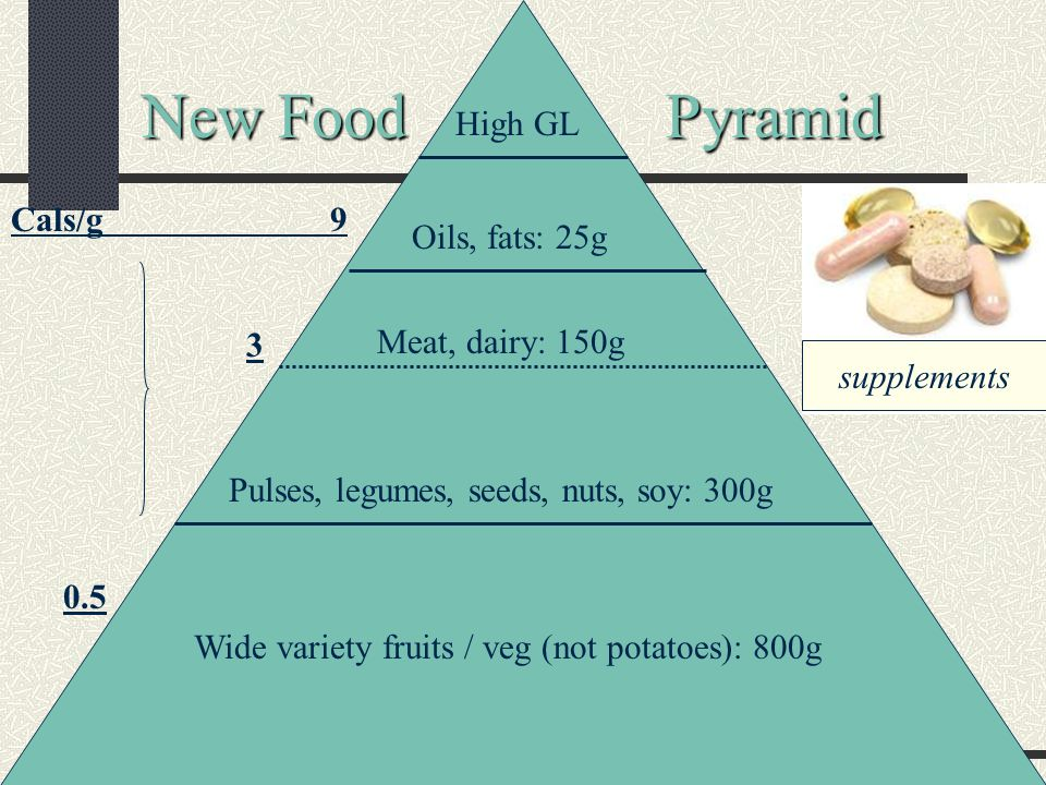 New Food Pyramid Wide variety fruits / veg (not potatoes): 800g Pulses, legumes, seeds, nuts, soy: 300g Meat, dairy: 150g Oils, fats: 25g High GL supplements Cals/g 9 3 0.5