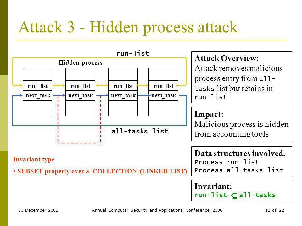 10 December 2008Annual Computer Security and Applications Conference, 200812 of 22 Attack 3 - Hidden process attack Data structures involved.
