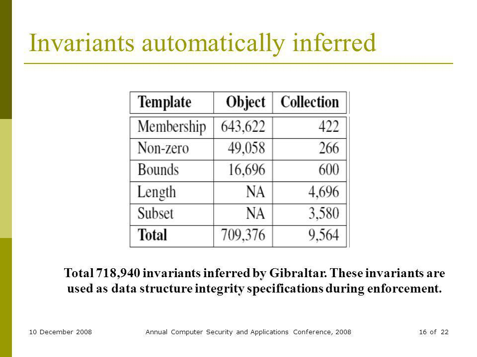 10 December 2008Annual Computer Security and Applications Conference, 200816 of 22 Invariants automatically inferred Total 718,940 invariants inferred by Gibraltar.