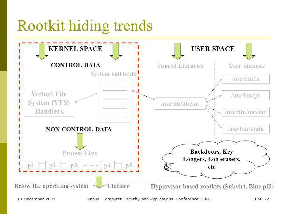 10 December 2008Annual Computer Security and Applications Conference, 20083 of 22 Rootkit hiding trends Virtual File System (VFS) Handlers /usr/lib/libc.so Shared Libraries p1p2p3p4p5 Process Lists /usr/bin/ls /usr/bin/ps /usr/bin/netstat /usr/bin/login User binaries USER SPACE Backdoors, Key Loggers, Log erasers, etc KERNEL SPACE System call table CONTROL DATA NON-CONTROL DATA Below the operating systemCloaker Hypervisor based rootkits (Subvirt, Blue pill)