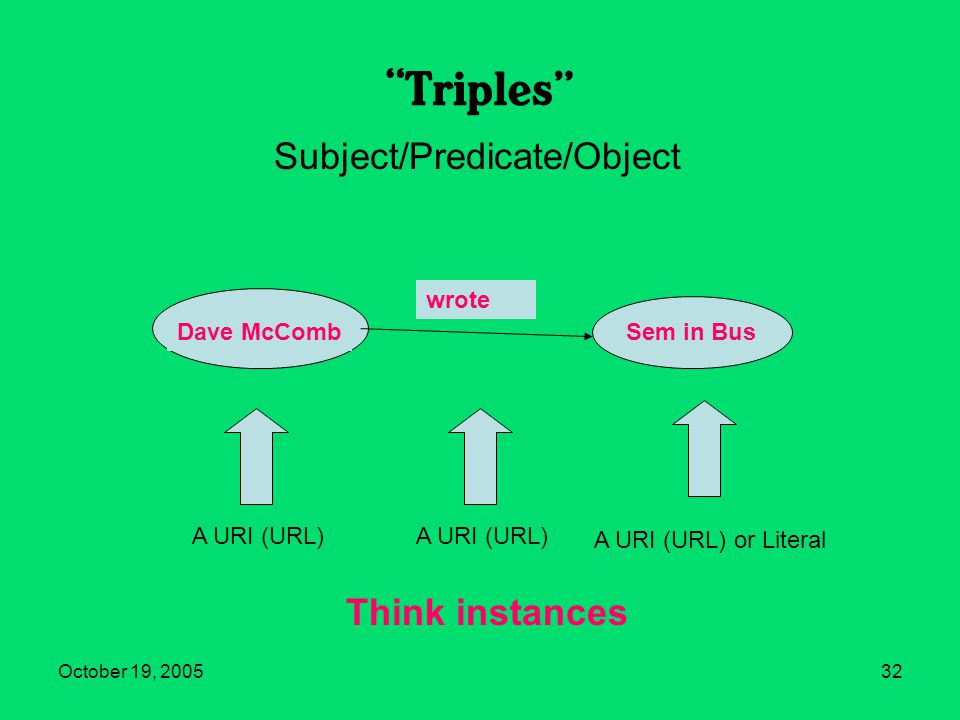 October 19, 200532 Triples Subject Object Predicate A URI (URL) A URI (URL) or Literal Think instances Subject/Predicate/Object Dave McCombSem in Bus wrote