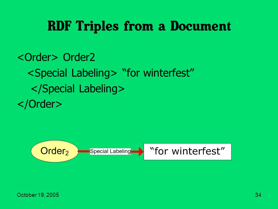 October 19, 200534 RDF Triples from a Document Order2 for winterfest