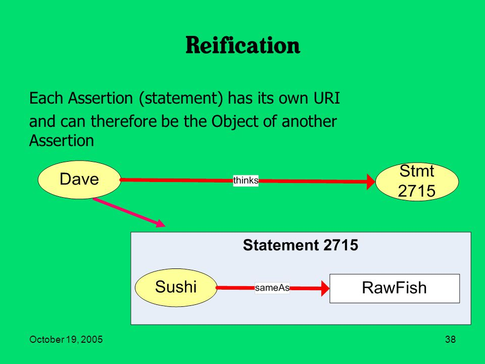 October 19, 200538 Reification Each Assertion (statement) has its own URI and can therefore be the Object of another Assertion
