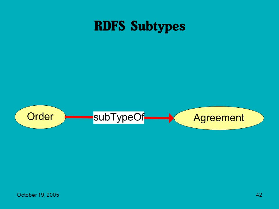 October 19, 200542 RDFS Subtypes