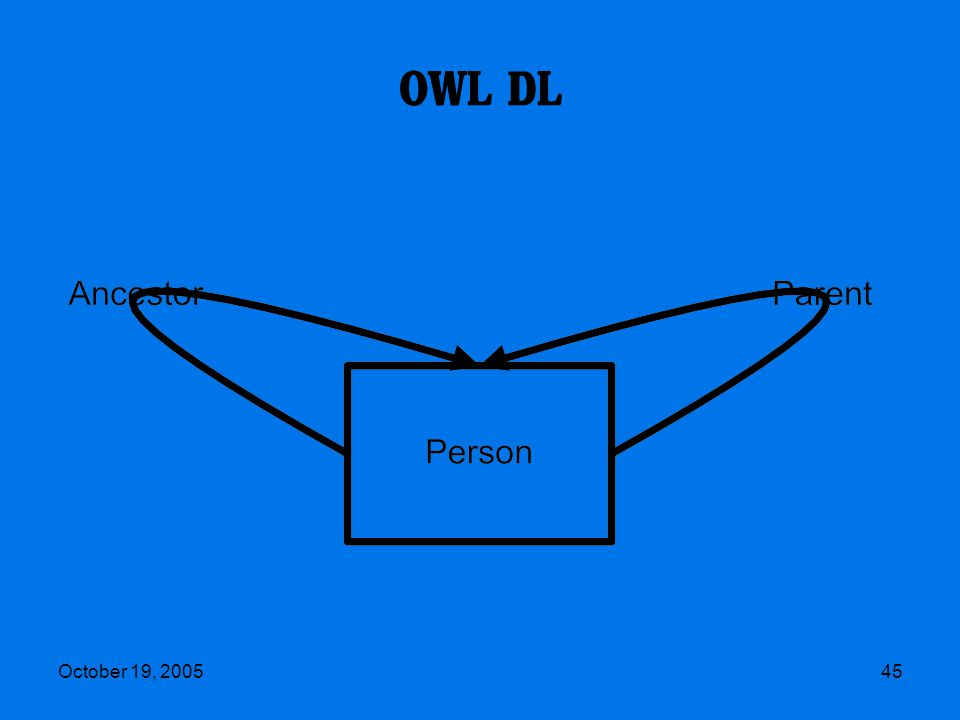 October 19, 200545 OWL DL