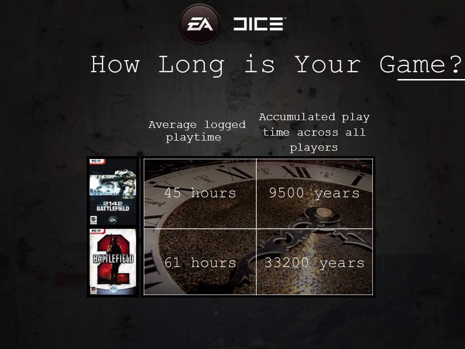 Average logged playtime Accumulated play time across all players 61 hours 45 hours9500 years 33200 years How Long is Your Game