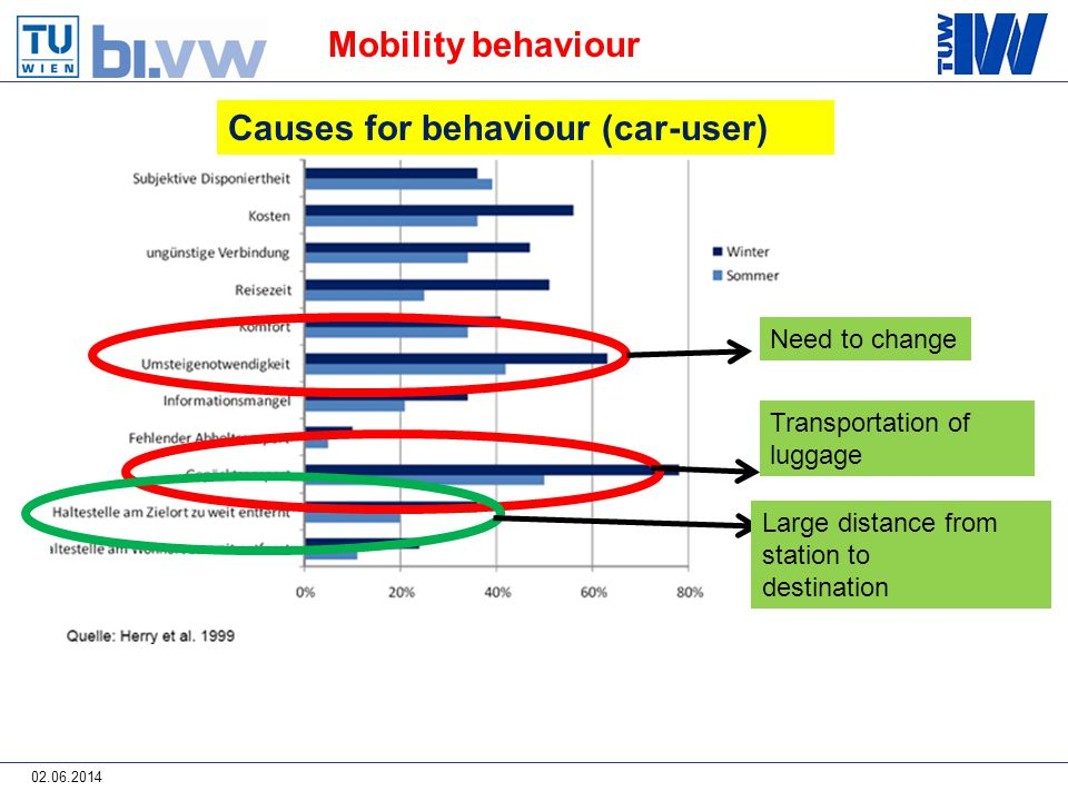 02.06.2014 Mobility behaviour Need to change Transportation of luggage Large distance from station to destination Causes for behaviour (car-user)